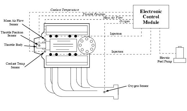 gm ecm tpi wiring diagram  gm  free engine image for user
